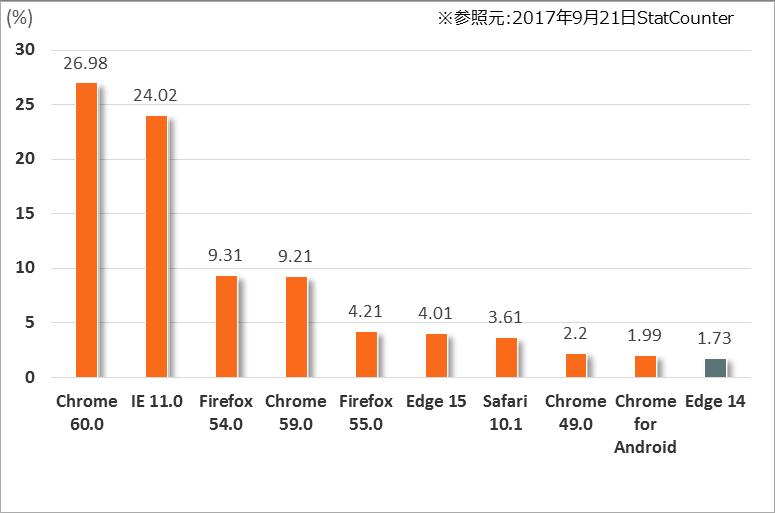 https://webrage.jp/wp/wp-content/uploads/2017/08/browsershare_JP_170921.png