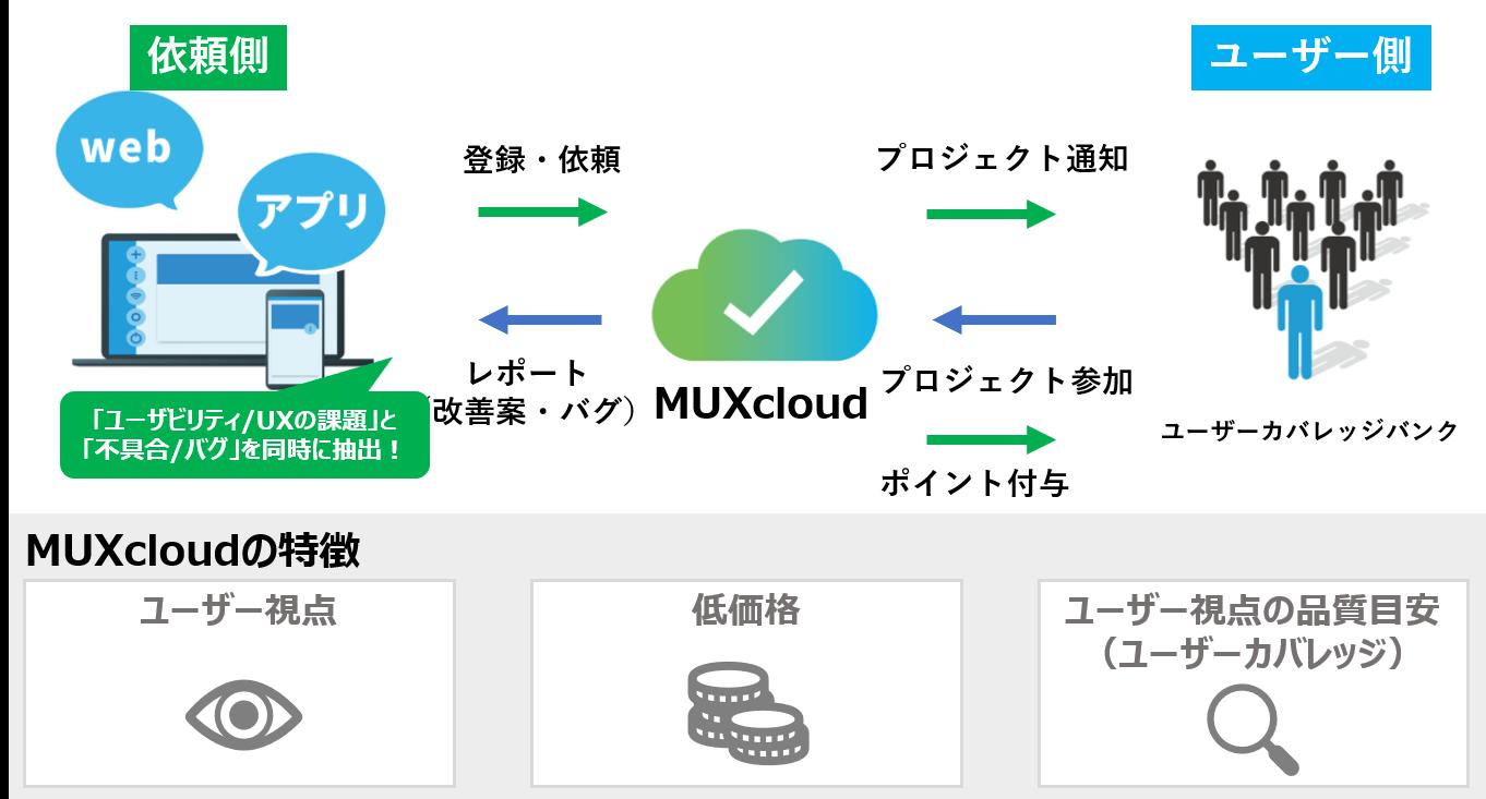 APPS JAPAN(アプリジャパン)2018に「MUXcloud」を出展します ~ITサービスの品質をユーザー視点で評価。品質指標「ユーザーカバレッジ」を発表~
