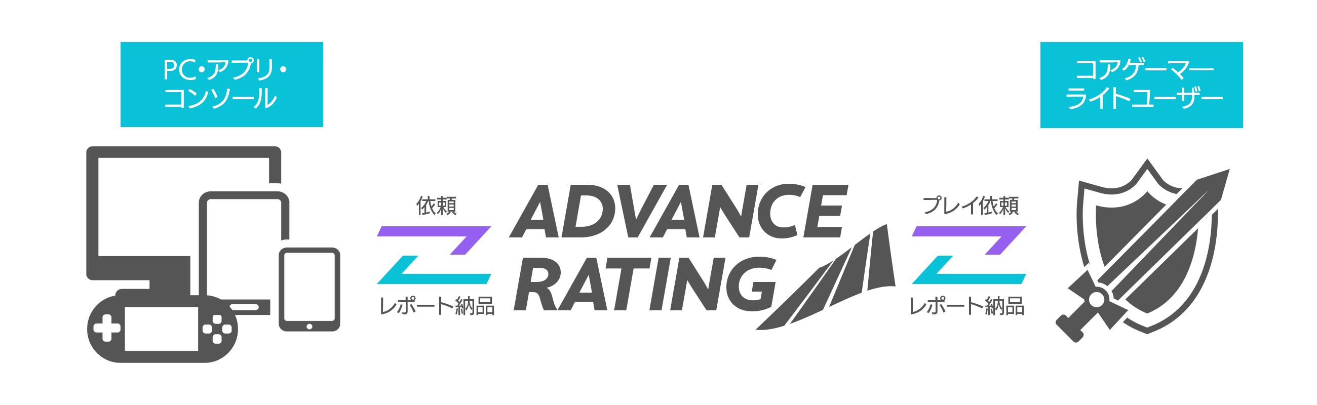 ADVANCE RATINGサービス概要図
